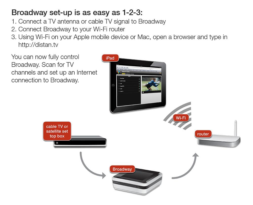 Hauppauge 23141 Broadway Triple HD 292e Video Streamer