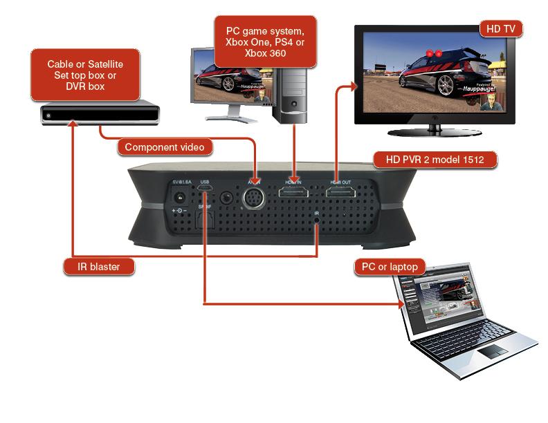 Hauppauge | HD PVR 2 model 1507 Product Description